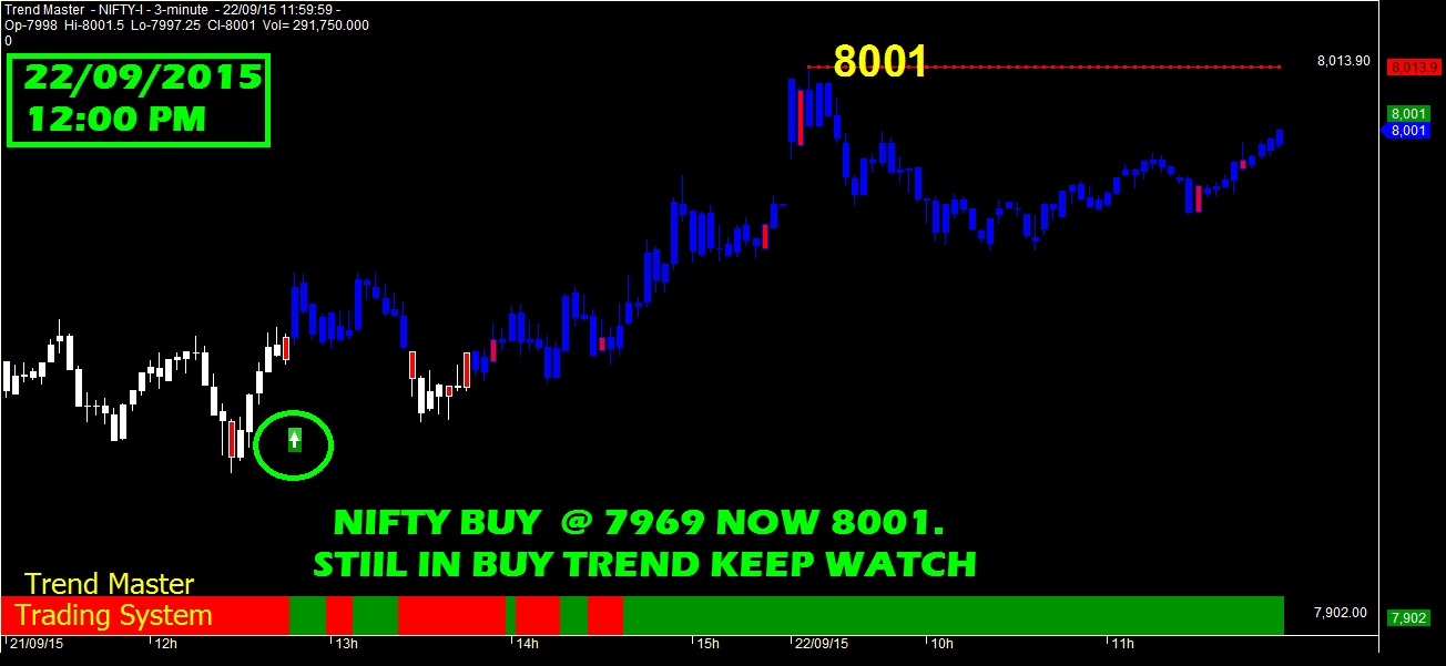 Best option strategy for nifty