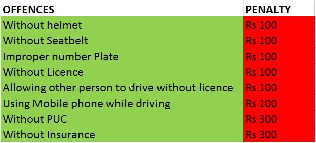 Eat Your Way To The Top Violation Of Motor Vehicle Act And