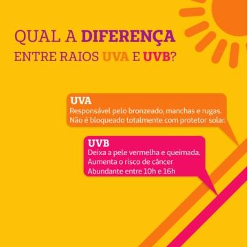 Qual a diferença entre raios UVA e UVB  O que é FPS UVB e uva ... fba173f4ba