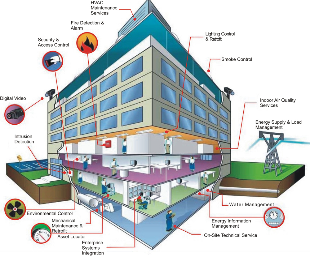 Intrusion Detection Wiring Diagram Cloud Controlled Building Fire Alarm Bms System Schematic Image Management Elec Eng World On