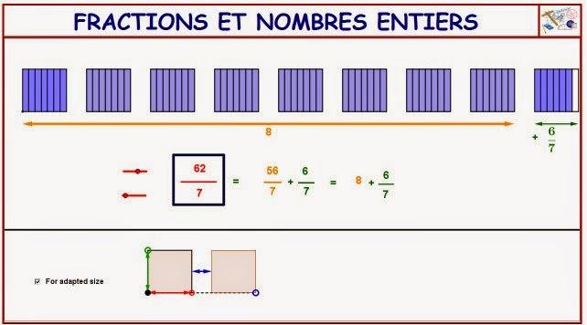 http://dmentrard.free.fr/GEOGEBRA/Maths/Nouveautes/4.25/FractunitMD.html