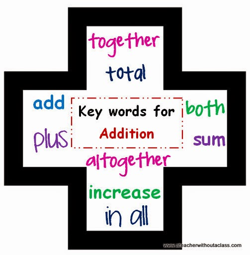 a teacher without a class addition and subtraction anchor charts