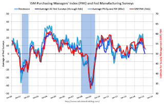Philly Fed Manufacturing Survey declines to 5.0 in March