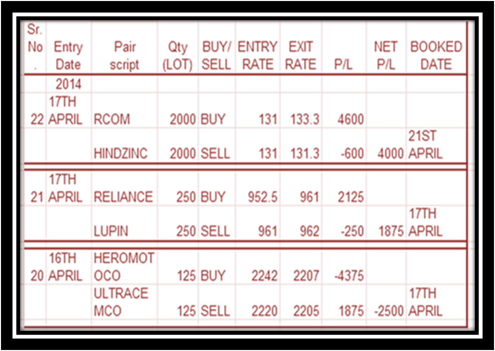 What is stock pair trading