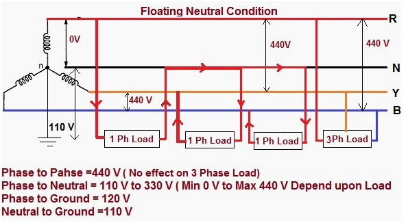 Ground And Neutral : Power engineering neutral fail or float in electrical
