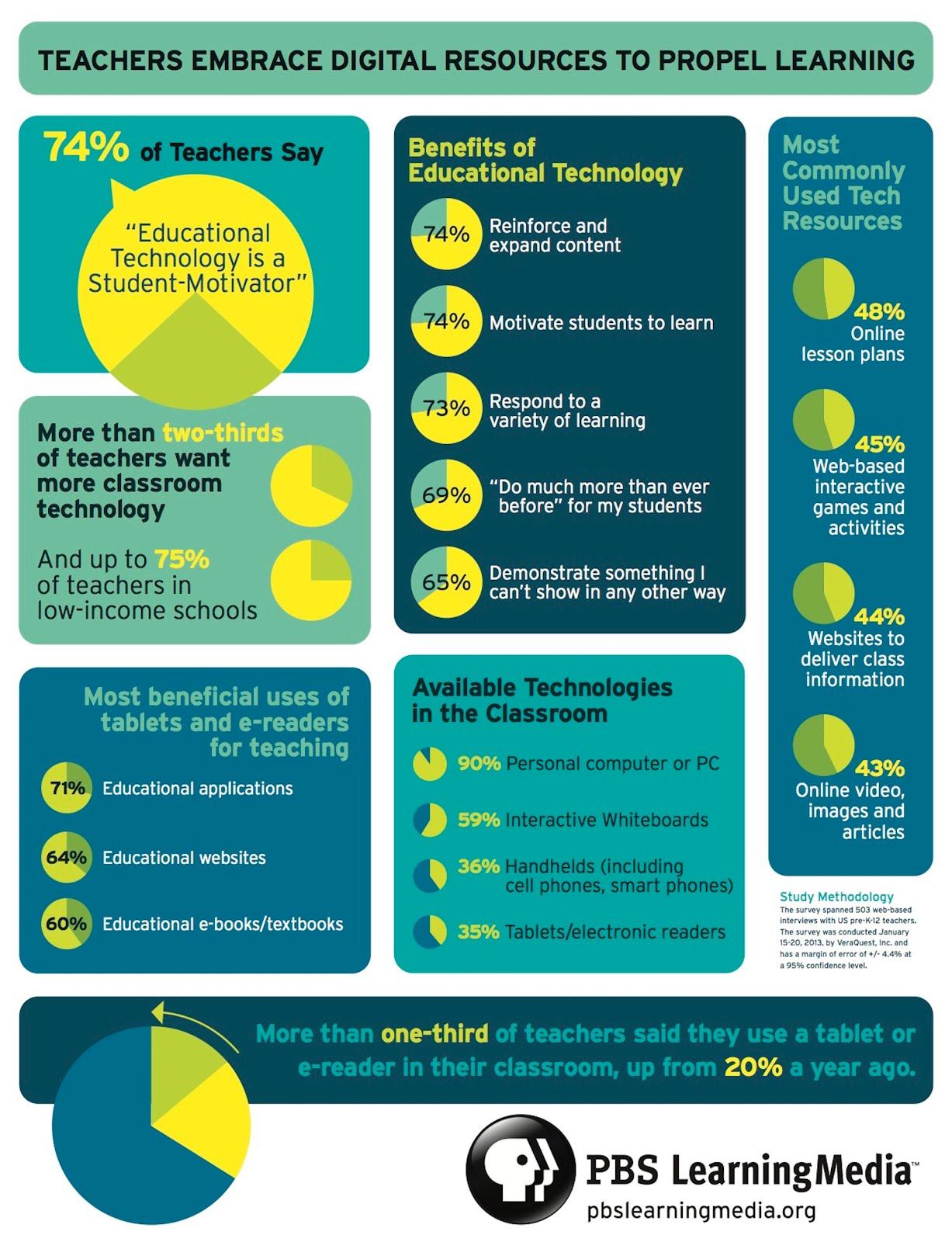 CareerTech Testing Center: How Teachers Use Technology in ...