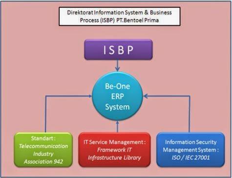 Sistem Be-One