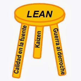 http://queaprendemoshoy.com/que-es-el-lean-manufactoring-concepto-e-implantacion/