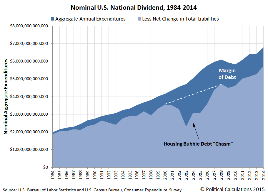 Nominal U.S. National Dividend, 1984-2014