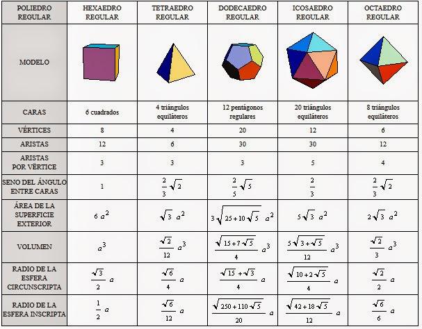 asxlab: Figuras geométricas de acuerdo con sus dimensiones ...