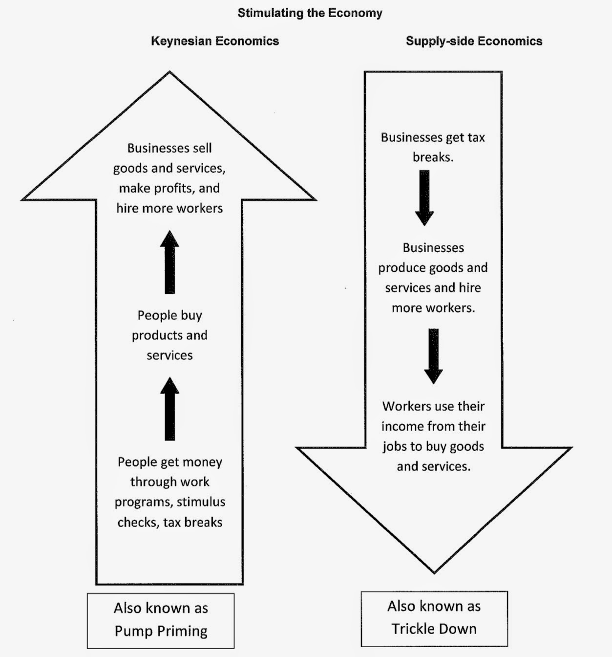a comparison of the differences between the keynesian economics and supply side economics This is a simplification of what supply-side economics was all about, and it threatens to undermine the enormous gains that have been made in economic theory and policy over the last 30 years.