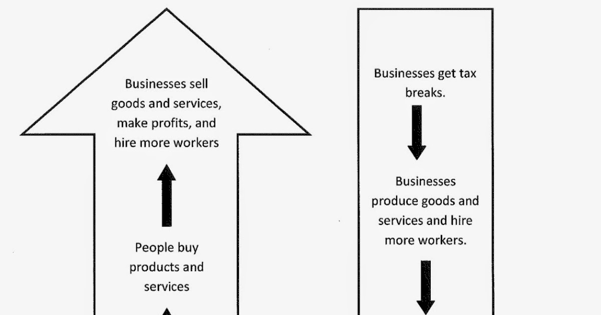 a comparison between keynesian economics and supply side economics Keynesian economics served as the standard economic this discussion illustrates the main points of difference between keynes supply-side economics.