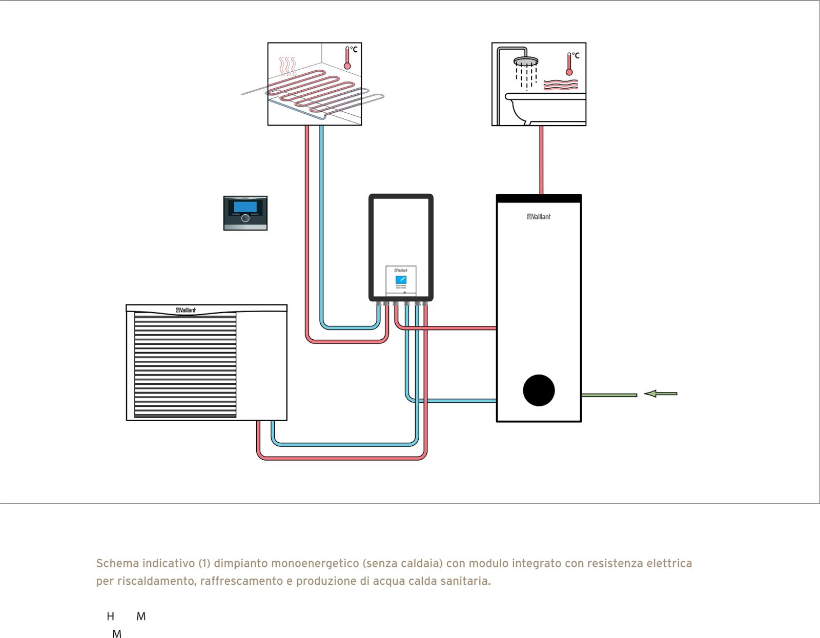 Impianto con pompa di calore mono energetico idraulica for Impianto di riscaldamento con pompa di calore