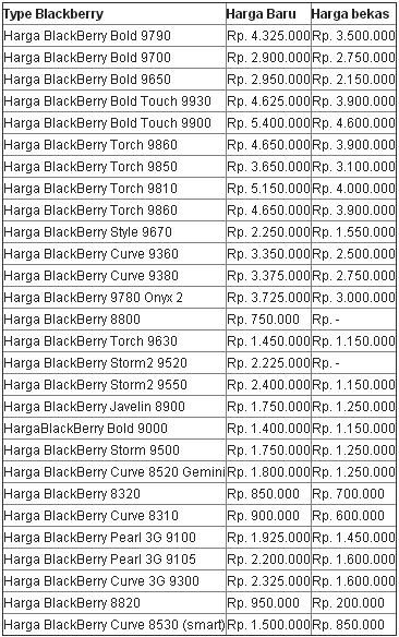 Harga HP Blackberry Baru - Bekas Desember 2012