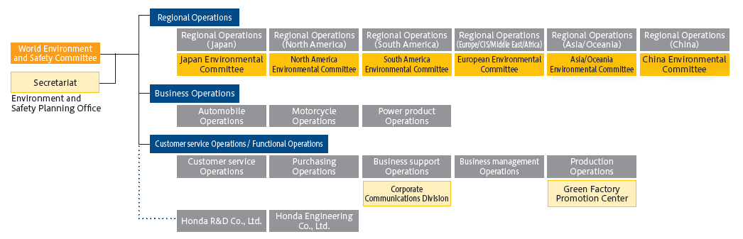 organisational structure of hero honda Hero motocorp management - check all the latest hero motocorp management  information on the economic times.