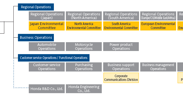 organizational structure of hero honda Are you looking for organisation structure chart for hero honda pdf get details of  organisation structure chart for hero honda pdfwe collected most searched.