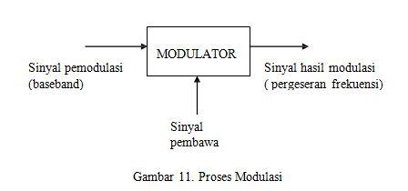 Teknik modulasi sinyal telekomunikasi info elektro secara umum proses modulasi dapat digambarkan dalam diagram blok berikut ccuart Gallery