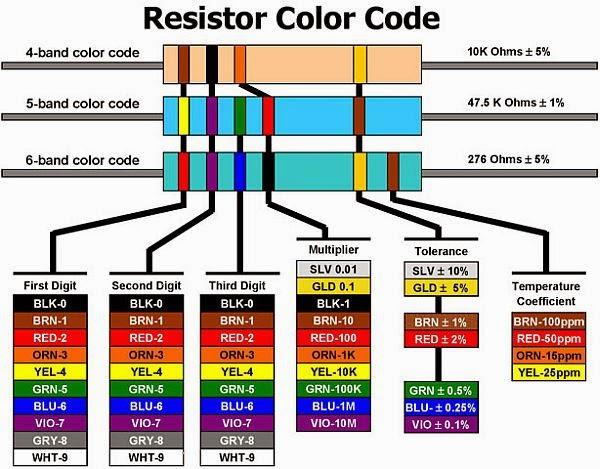 Bugworkshop 甲蟲工作室 電阻基本參數的標示方法(resistor Codes And Markings)