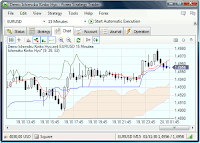 Forex Strategy Trader: A trading platform that works via MetaTrader