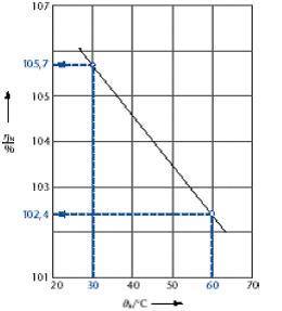 Gráfico que explica el rendim iento de una caldera de condensación en función de la temperatura de retorno