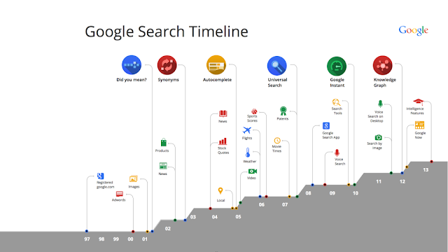 Google Search Timeline - Technocratvilla.com