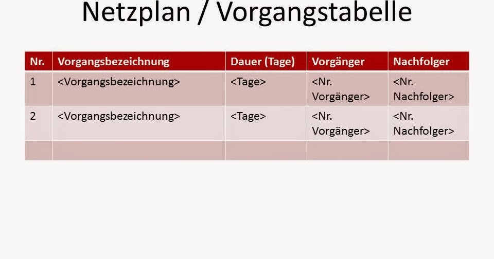 projektmanagement24 blog netzplan vorgangstabelle