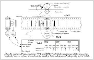 Turing Machine Block