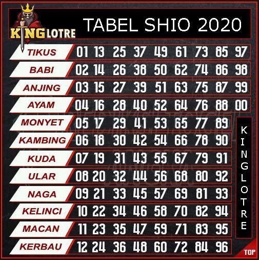 TABEL SHIO 2020