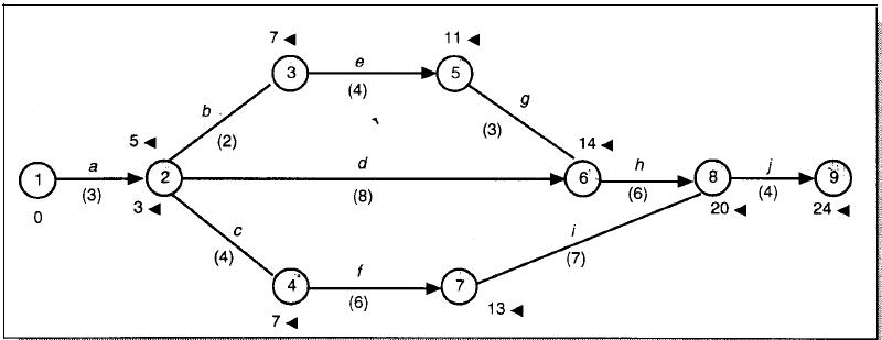 Cara menghitung jalur kritis dan float hitungan mundur untuk menentukan ls dan lf ccuart Images
