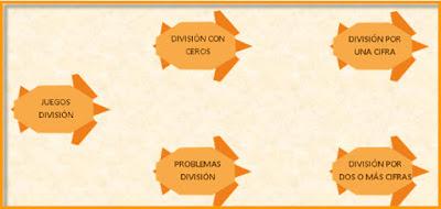 http://www.educanave.com/primaria/matematicas/division.htm