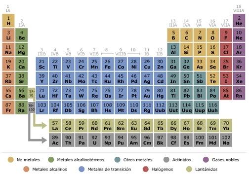 Blog de quk sobre la tabla peridica de los elementos detalles que blog de quk sobre la tabla peridica de los elementos detalles que debemos saber urtaz Image collections