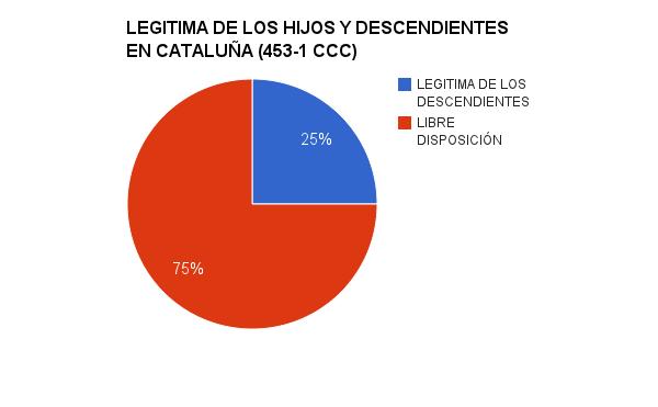 Legítima en Cataluña de los hijos y descendientes (451-3 CCC)