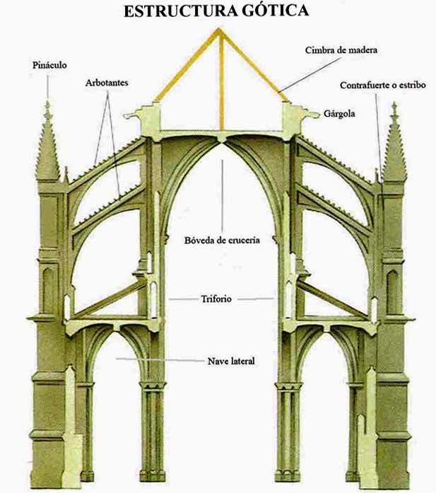 Espacio color y forma arquitectura g tica - Vano arquitectura ...
