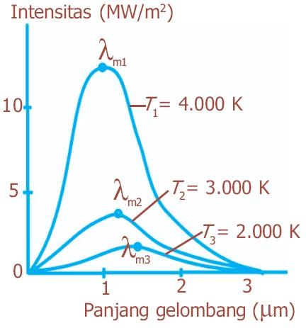 Hukum pergeseran wien hukum radiasi planck bunyi rumus for Grafik praktikum wien