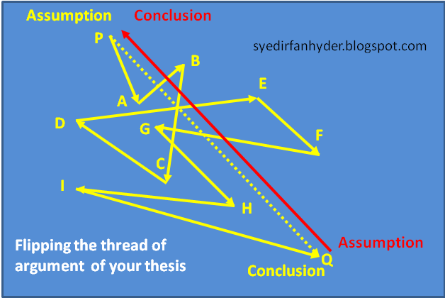 Phd thesis discussion conclusions