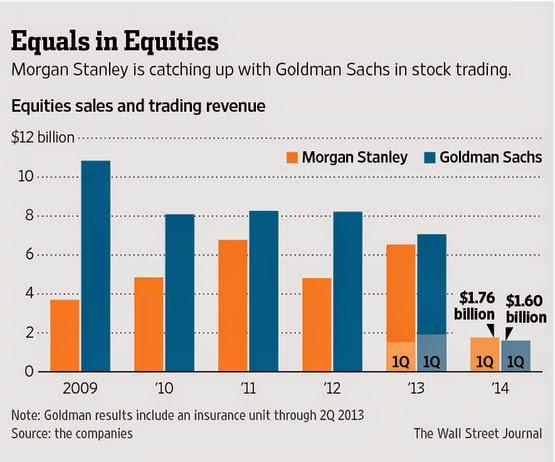 Buzzcanada Equities Battle Morgan Stanley Vs Goldman Sachs