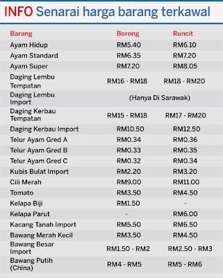 Kerajaan semalam menetapkan harga terkawal bagi 20 jenis barangan untuk  dikuatkuasakan mulai 23 Ogos hingga 6 Septembe ... 955b675216