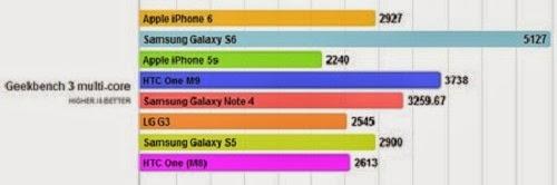 so sánh hiệu suất iphone 6, Samsung galaxy s6 và htc one m9