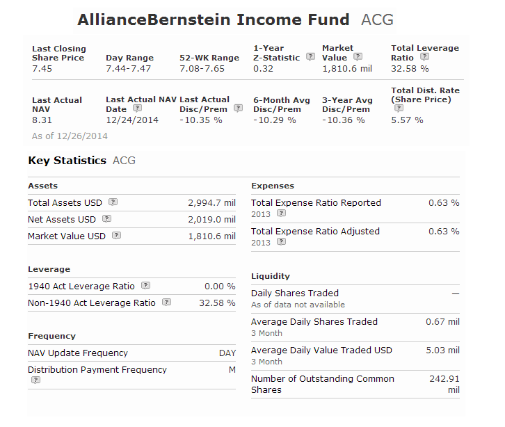 AllianceBernstein Income Fund (ACG)