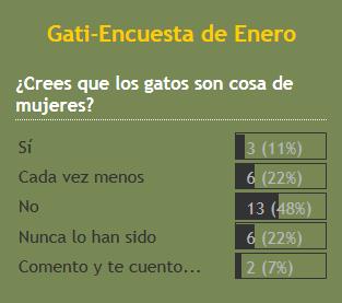 Resultados encuesta gatera enero 2015