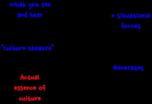 organizational structure and edgar schein Innovative cultures and organizations edgar h schein 90s: 88-064 november 1988 ®1988 massachusetts institute of technology management in the 1990s.