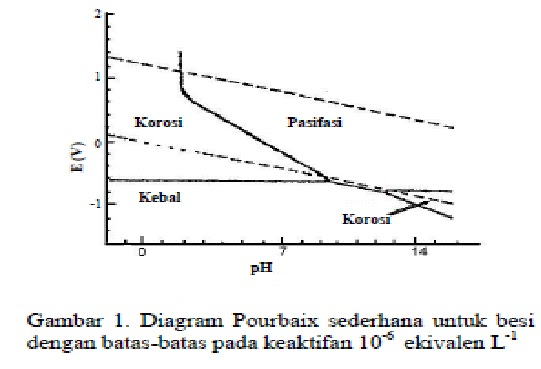 Whistle blower rekayasa bahan diagram pourbaix yaitu daerah yang secara termodinamika keadaan sebagai logam adalah fasa paling stabil gambar 1 memperlihatkan diagram pourbaix sederhana untuk besi ccuart Gallery