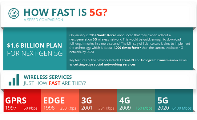 """ 5G mobile services to be launched by 2017"""