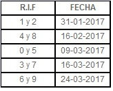 Fechas topes declaracion ISLR 2016 Contribuyentes Especiales