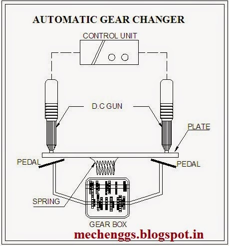 Design of Automatic Gear Changer