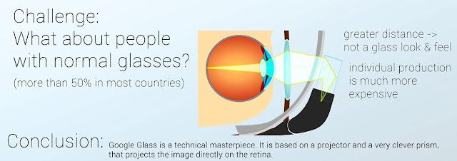 Google 眼鏡碰到一般眼鏡的問題