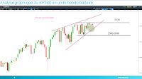 analyse technique SP500