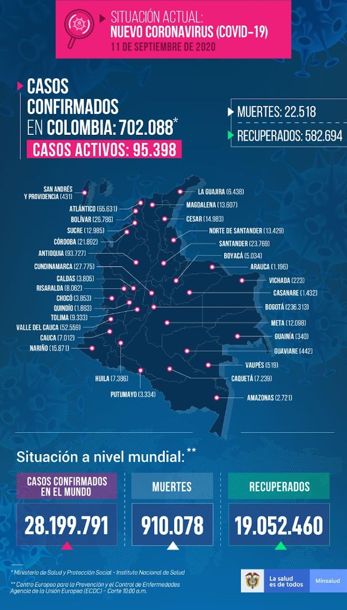 Covid-19: Número de casos activos en Colombia ya está por debajo de cien mil