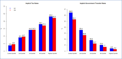 Implicit Tax and Government Transfer Rates by Income Quintiles, Quebec and Ontario, Averages, 1976-2011