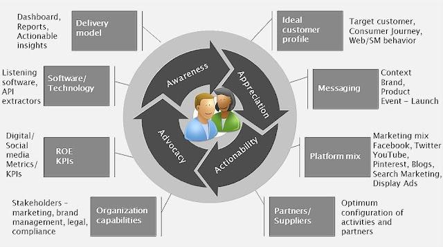Stategi Framework Digital Marketing